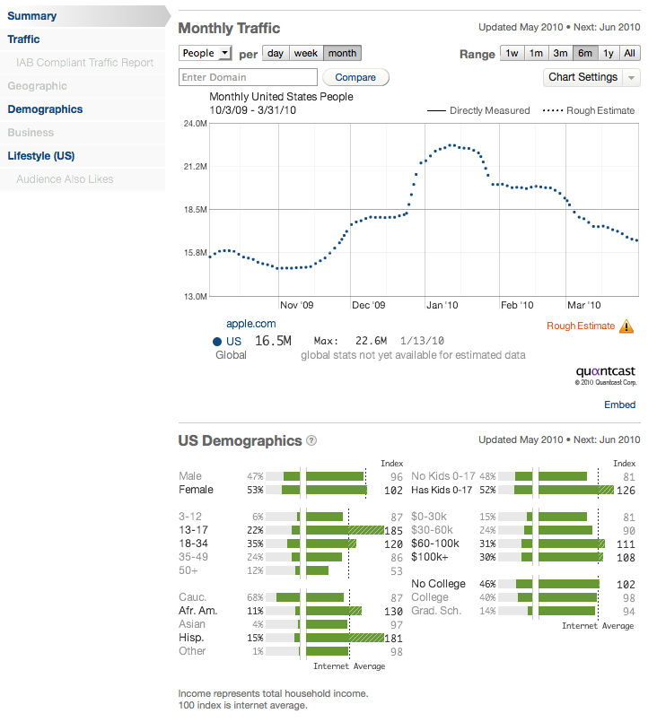 Quantcast Data