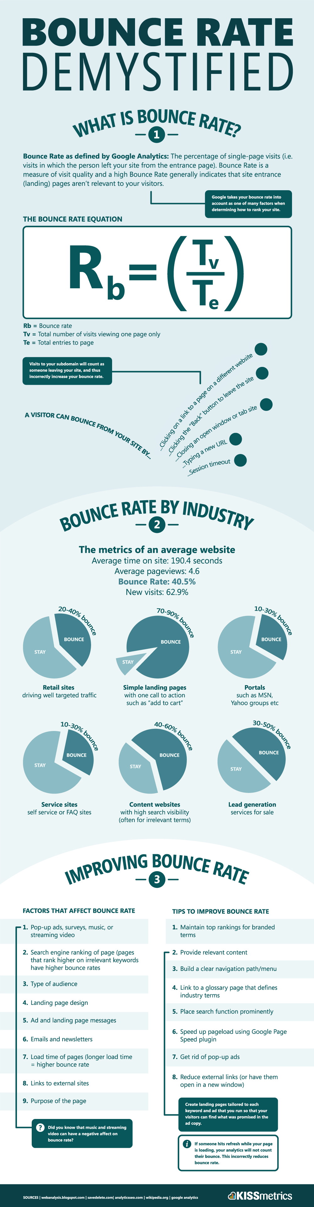 Bounce Rate Explained