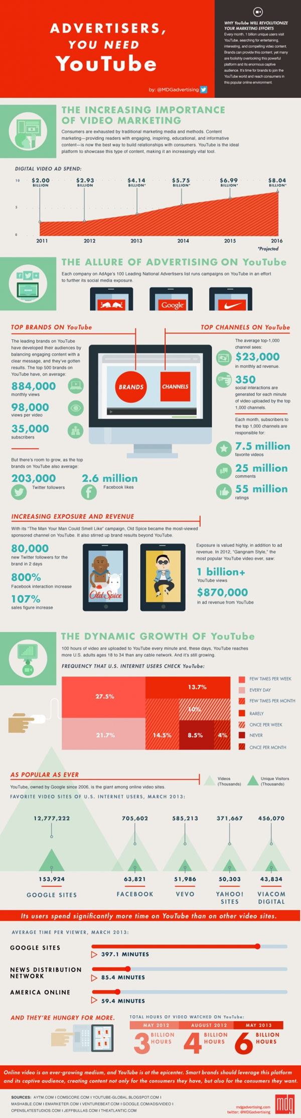 Why Online Marketers Need YouTube